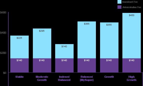 Basis for setting fees
