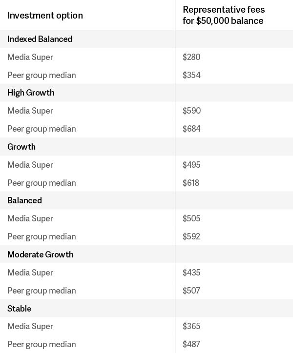 Choice investment option fee comparison