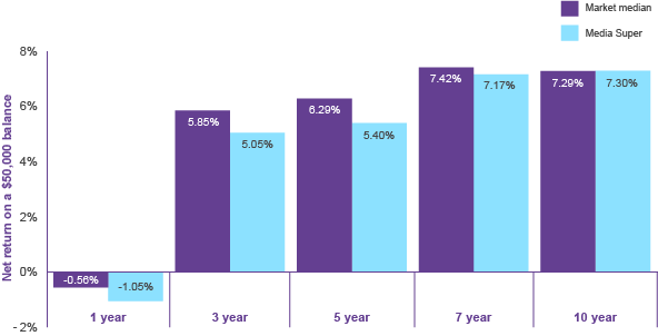 MySuper investment performance