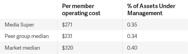 Operating cost comparison